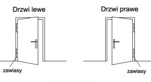 drzwileweiprawe_pl